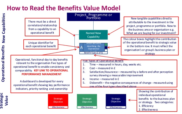 Benefit Value Model